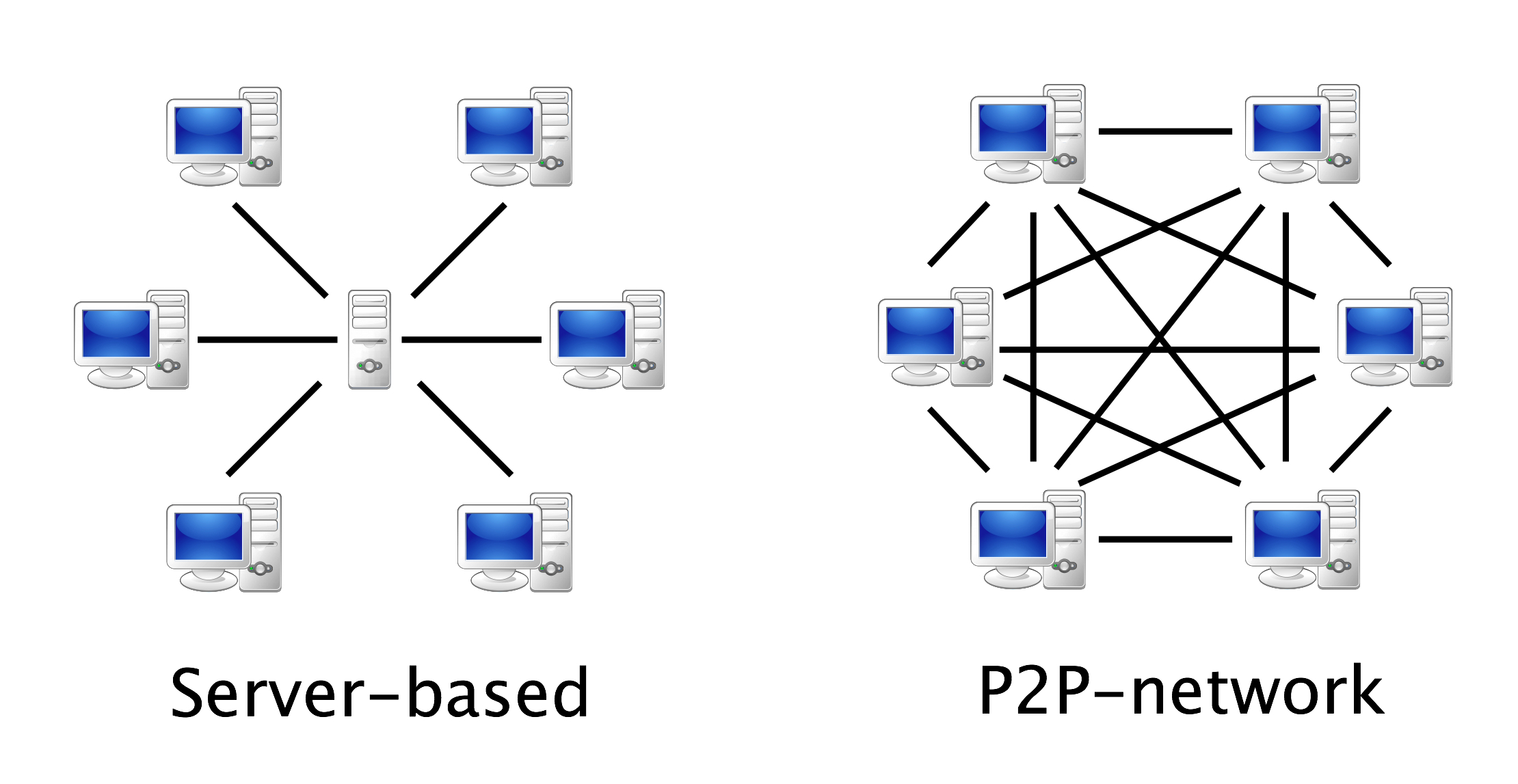 A client-server model (left) and a peer-to-peer system (right)