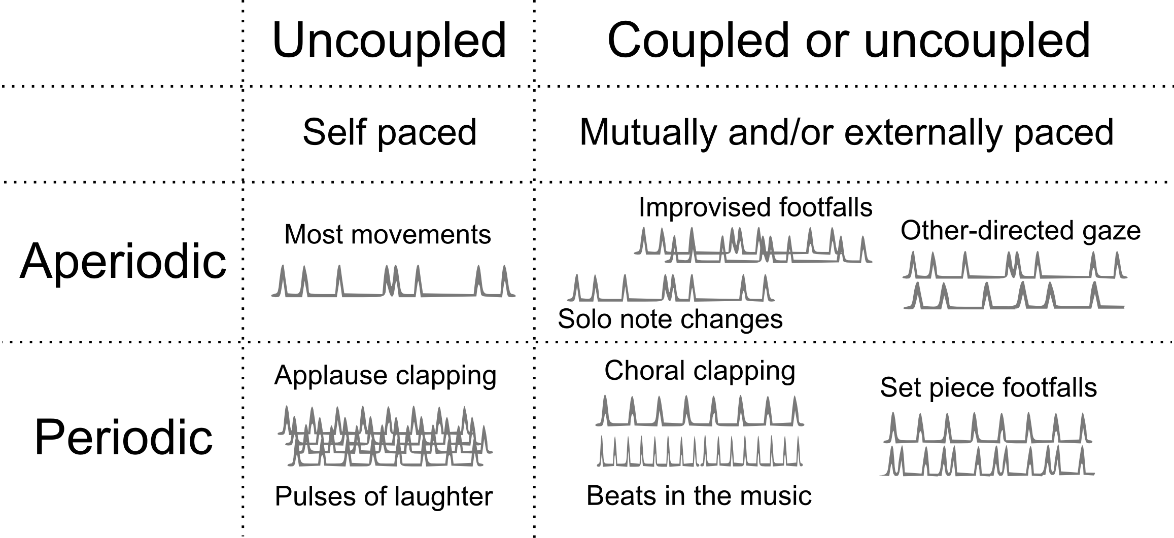 Coupled and uncoupled forms of rhythmical coordination